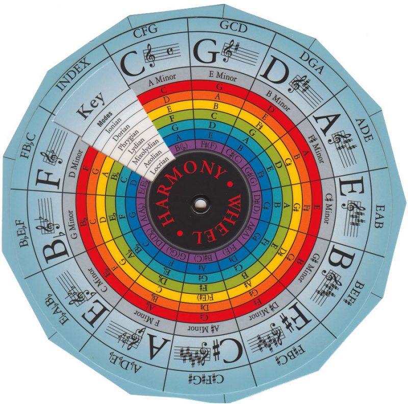 The Harmony Wheel
